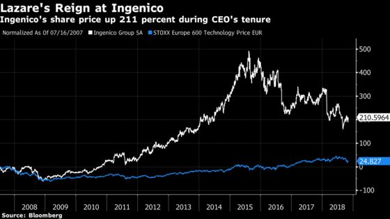 Ingenico Calls Time on CEO Lazare in Major Management Shakeup