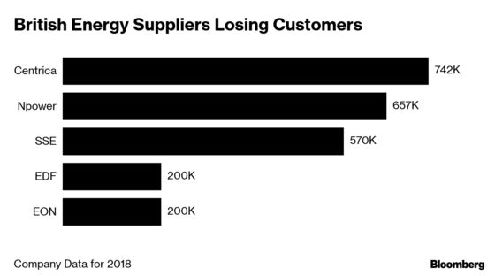 In a Rare Twist, Consumers Make Life Miserable for Britain's Utilities