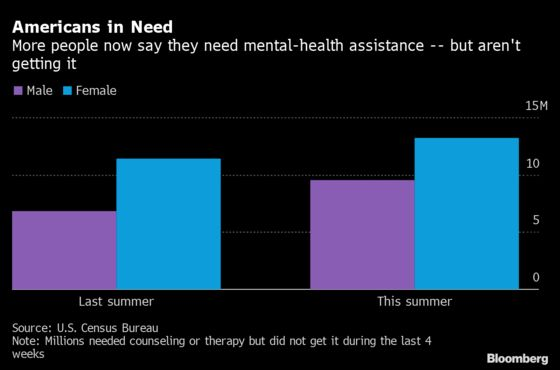 U.S. Mental Health Under Growing Strain in Covid's Second Summer