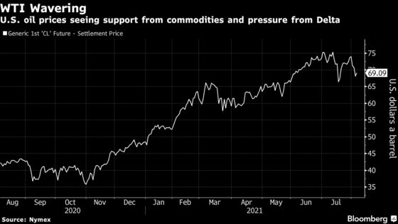Oil Rises With Broader Market Rebound Offsetting Delta's Spread