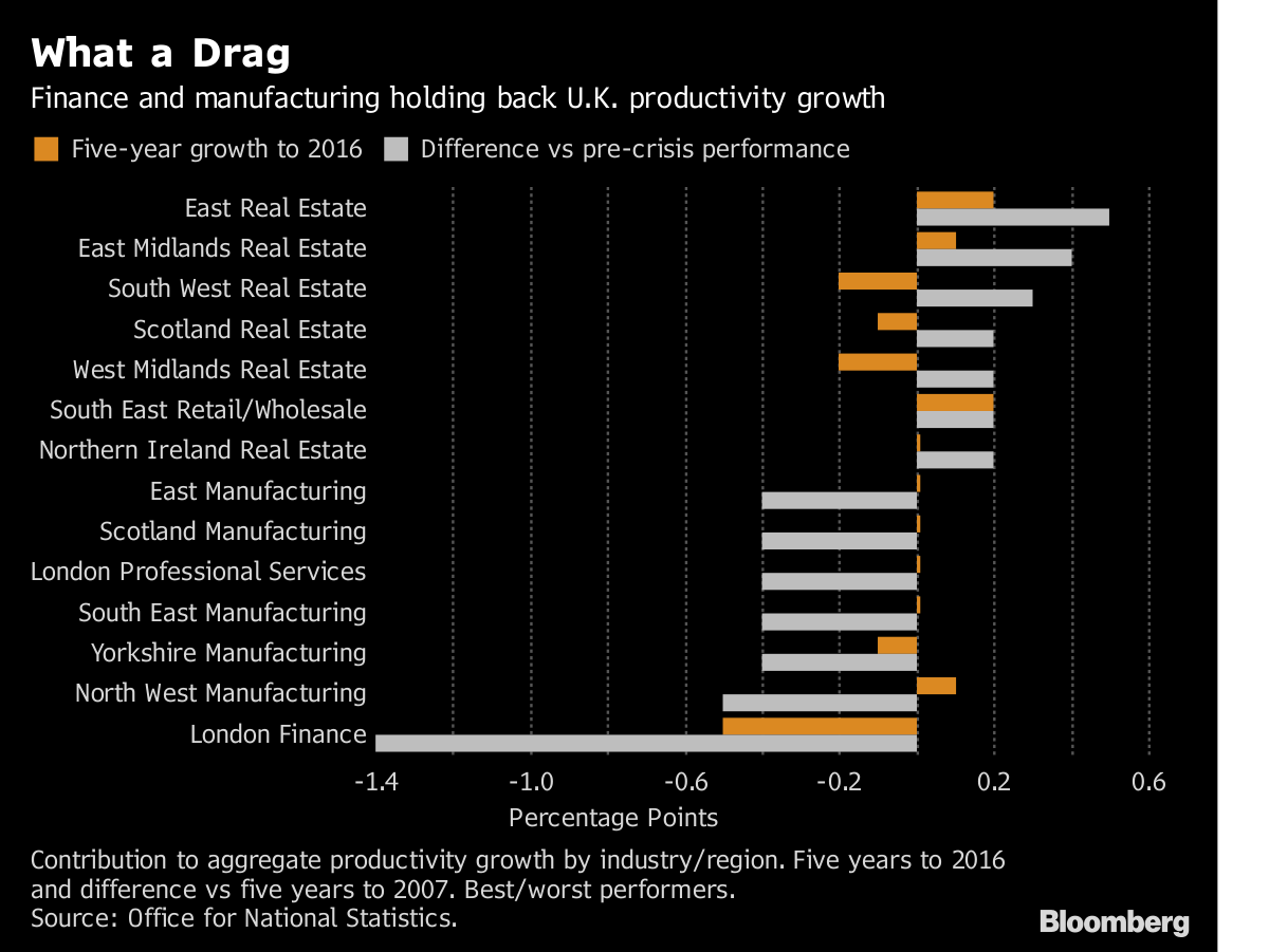Image result for London Finance Takes the Blame for U.K. Productivity Malaise