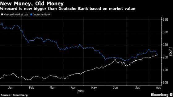 Meet the German Fintech That's Now Worth More Than Deutsche Bank