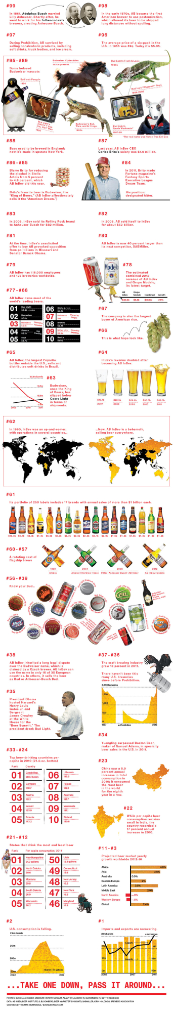 99 Facts About Beer On the Wall...