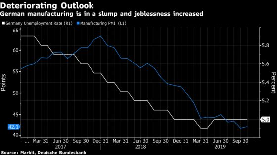 More German Spending Depends on Higher Unemployment
