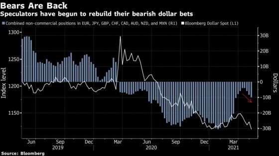 Dollar Back to Where It Began the Year as Rally Burns Out