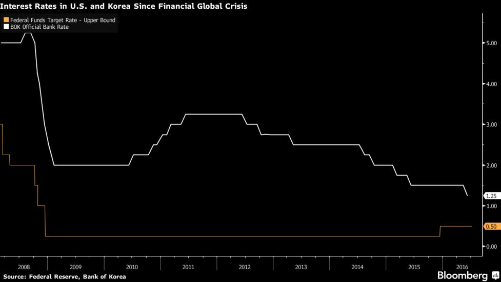 Lower Bound for Korean Rates Seen at 1% as BOK Meeting Looms - Bloomberg