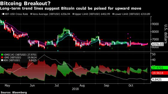 Bitcoin's Long-Term Technical Indicators Point to Possible Gains