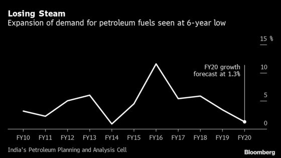 India's Appetite for Petroleum Fuels to Drop to 6-Year Low