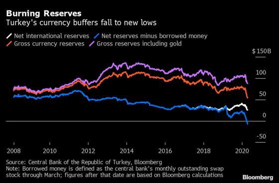 Lira Defense Drains Reserves Faster Than Turkey Refills Them