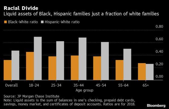 Job Losses to Hit Harder for Black, Hispanic Families in U.S.