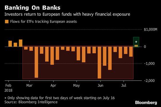 ETFs Stuffed With European Bank Stocks Finally Bring in Buyers