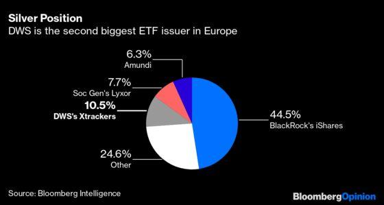German Fund Giant Captures the Investing Zeitgeist