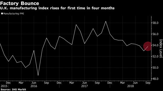 U.K. Manufacturing Growth Unexpectedly Picks Up in September