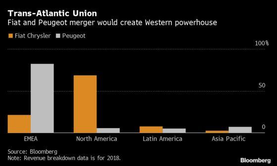 Fiat-Peugeot Talks Signal Growing Pressure on Car Industry
