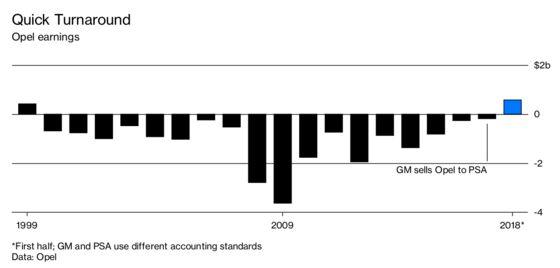 The Stunning One-Year Turnaround of GM's German Castoff