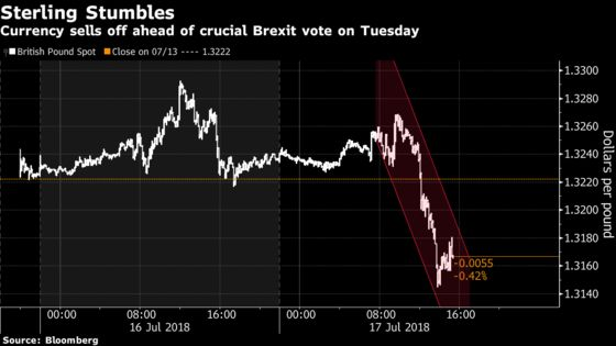 Pound Slides as Politics Disturbs Currency's Summer Snooze