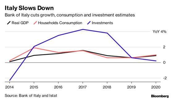 Bank of Italy Cuts Growth Forecast, Signals Likely Recession