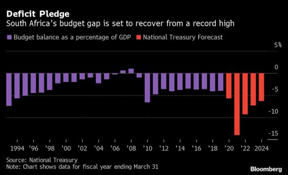 South Africa's Debt-Consolidation Budget Explained