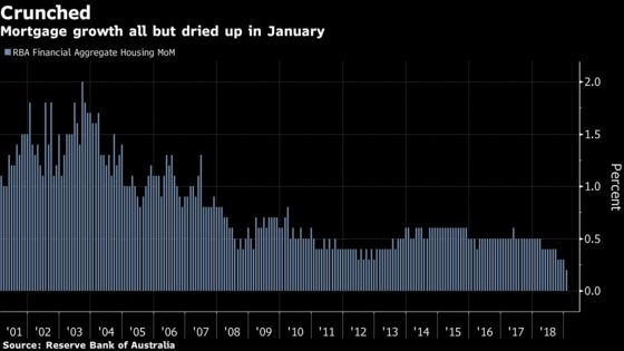 Australian Home Lending NowWeakest Since the Mid-1980s