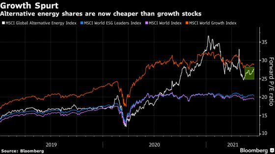 Goldman to RBC See a Slow-But-Sure European Green Stocks Revival