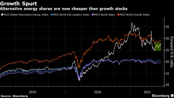 Alternative energy shares are now cheaper than growth stocks