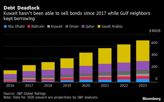 Kuwait Gets First Moody's Downgrade Over 'Liquidity Risks'