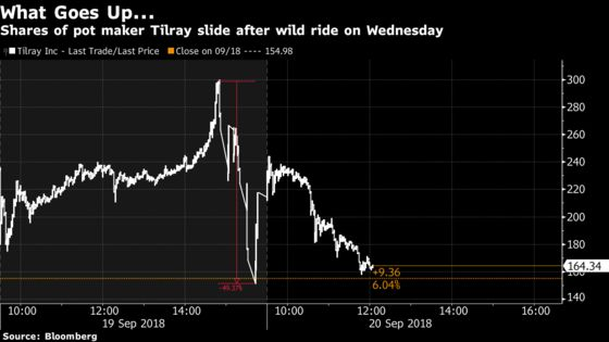 Tilray Roller Coaster Speeds Lower as Pot Mania Shows Fatigue
