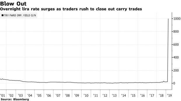 Overnight lira rate surges as traders rush to close out carry trades