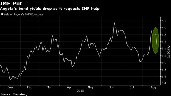 'IMF Put' Lures Investors to Angola's Eurobonds as Yields Fall