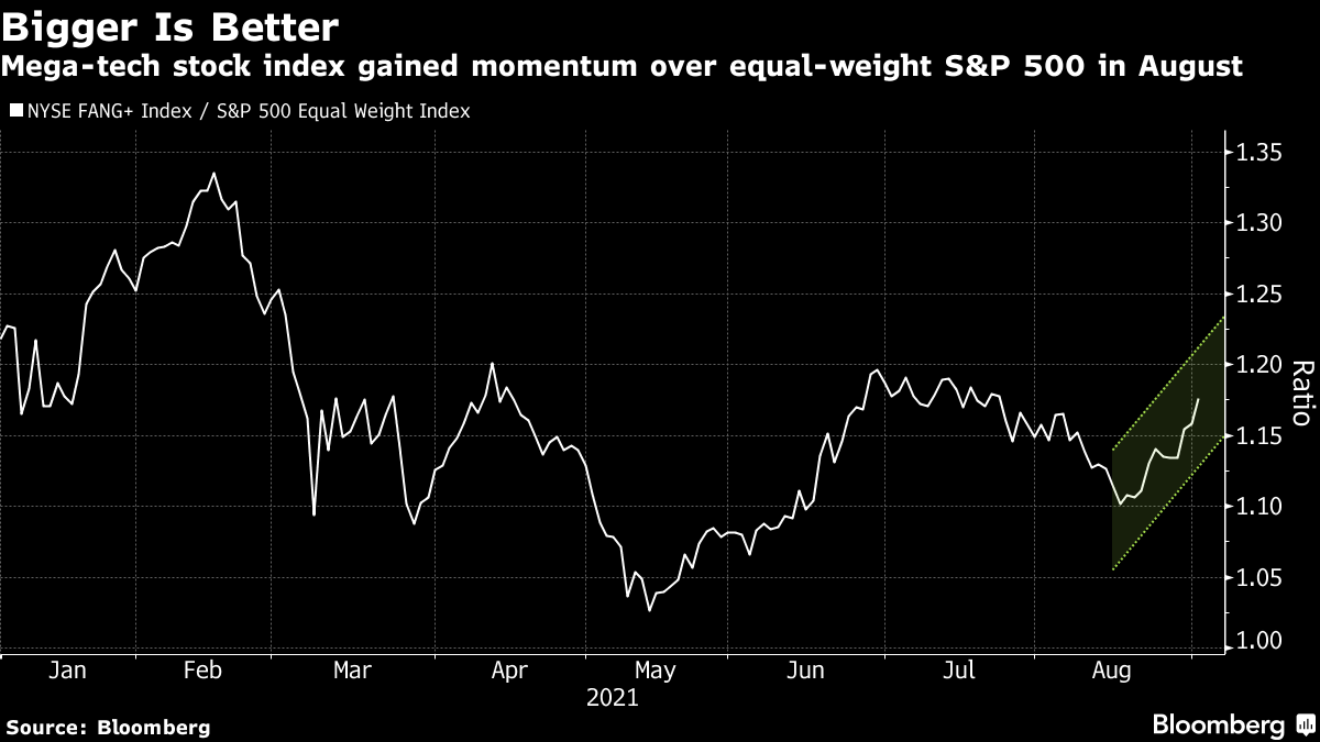 Mega-tech stock index gained momentum over equal-weight S&P 500 in August