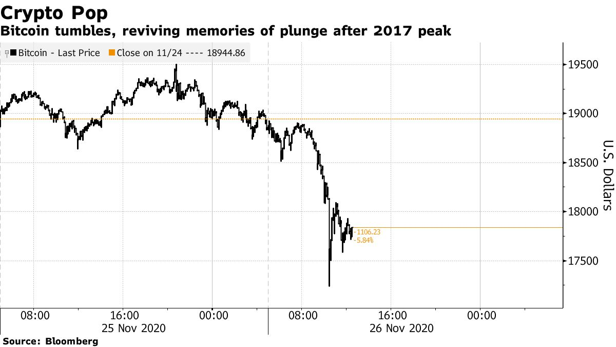 Bitcoin tumbles, reviving memories of plunge after 2017 peak