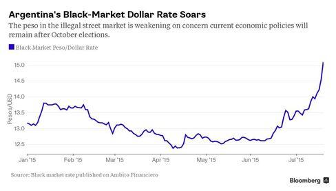 Argentina Peso Trading