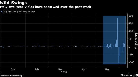 Italian Market Selloff Deepens as ECB Adds to Bonds, Bank Woes