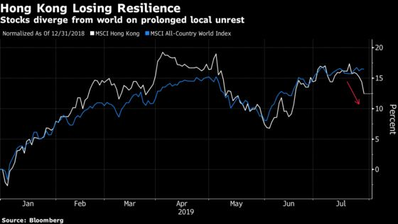 Hong Kong Protests Knock Investor Confidence in City's Shares