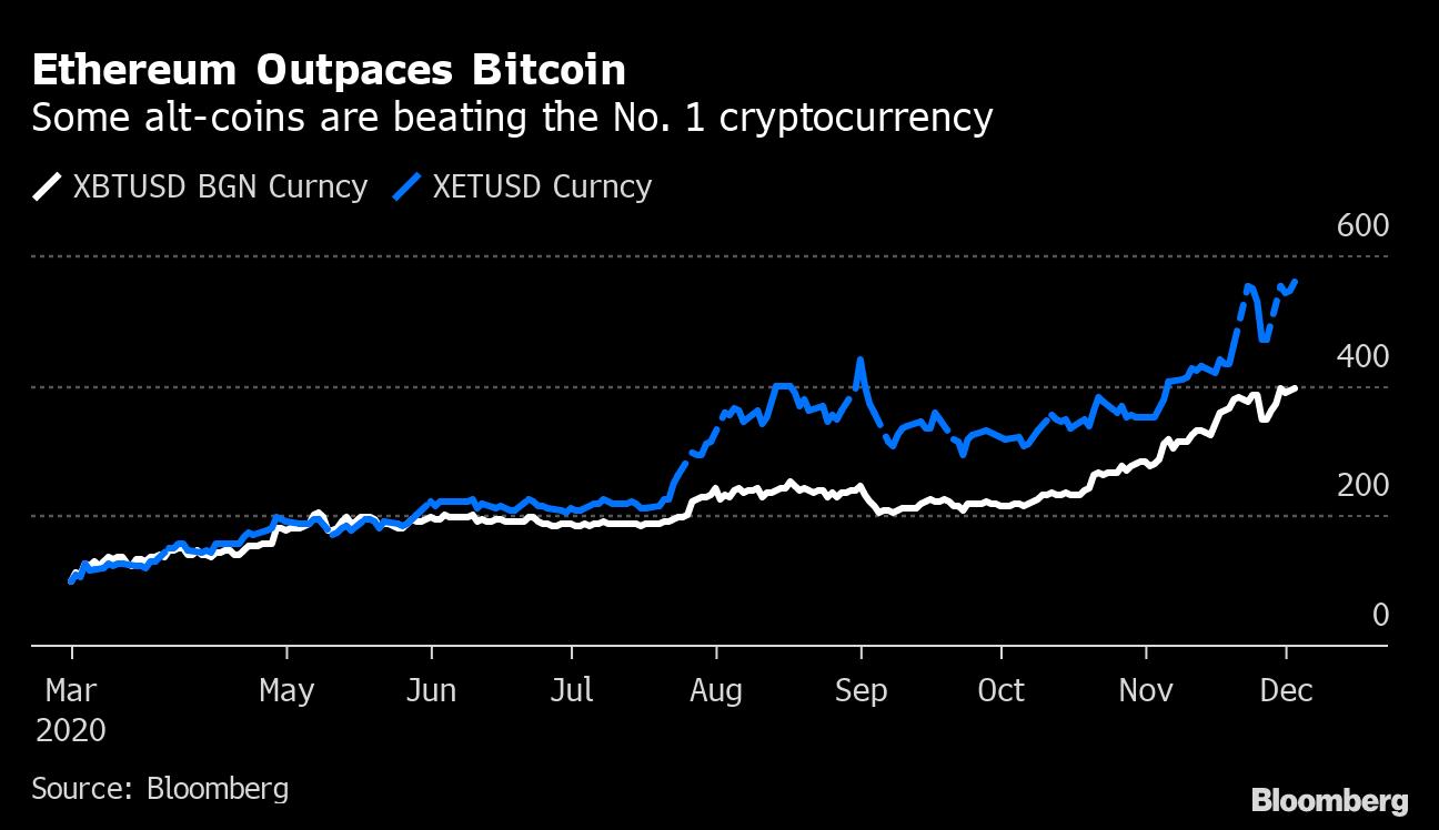 investuokite litecoin bitcoin ar ethereum)