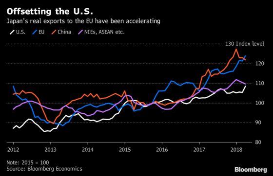 EU, China Markets Beckon Japan as U.S. Trade Risks Loom: Chart