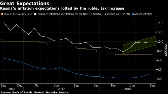 Russia Pivots to Rate Increases After First Hike Since 2014