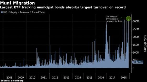 Big Bet Made on Largest Municipal-Bond ETFAfter Powell Speech