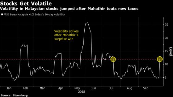 Malaysia's Stock Investors Brace for Volatility as Budget Looms