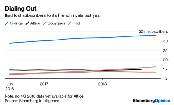 The Yellow Vests Have French Telecoms Over a Barrel