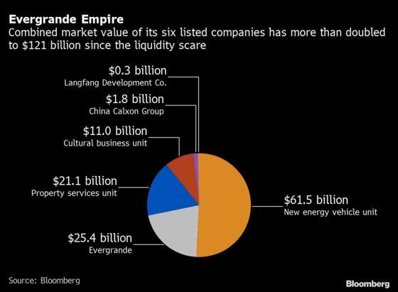 Evergrande $121 Billion Empire to Give Scorecard After Scare