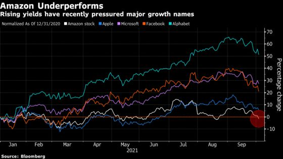 Amazon Turns Negative for 2021 as Higher Yields Add to Pressure