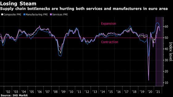 Euro-Area Business Activity 'Markedly' Slows Amid Supply Strains
