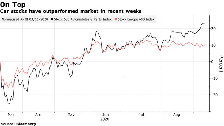 Car stocks have outperformed market in recent weeks