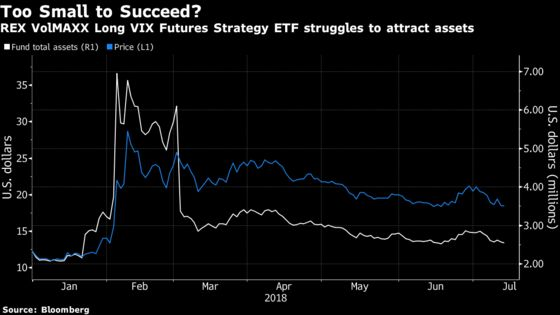 Another Volatility-Linked Exchange-Traded Product Bites the Dust