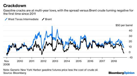 Gasoline Pulls Oil PricesInto Reverse