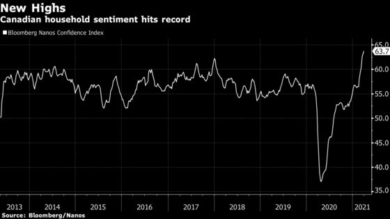 Canadian Consumer Sentiment Hits Another Record on Housing