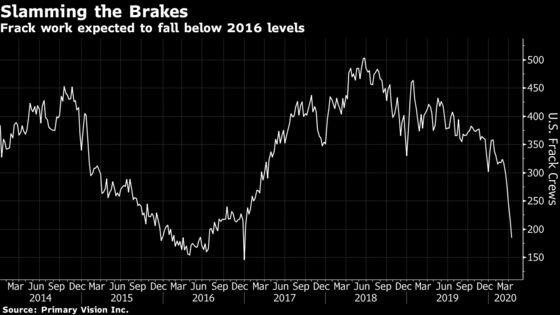 Halliburton Slashes Spending to Brace for Sharp Demand Drop