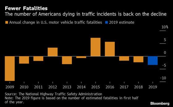 U.S. Traffic Deaths Drop as Agency Points to Crash-Avoiding Tech