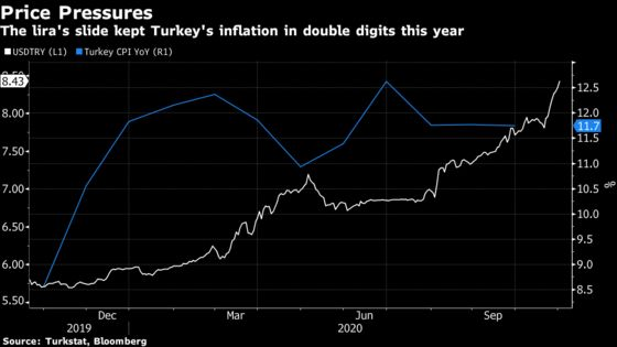 World's Worst Currency Likely Pushed Turkish Inflation to 12%